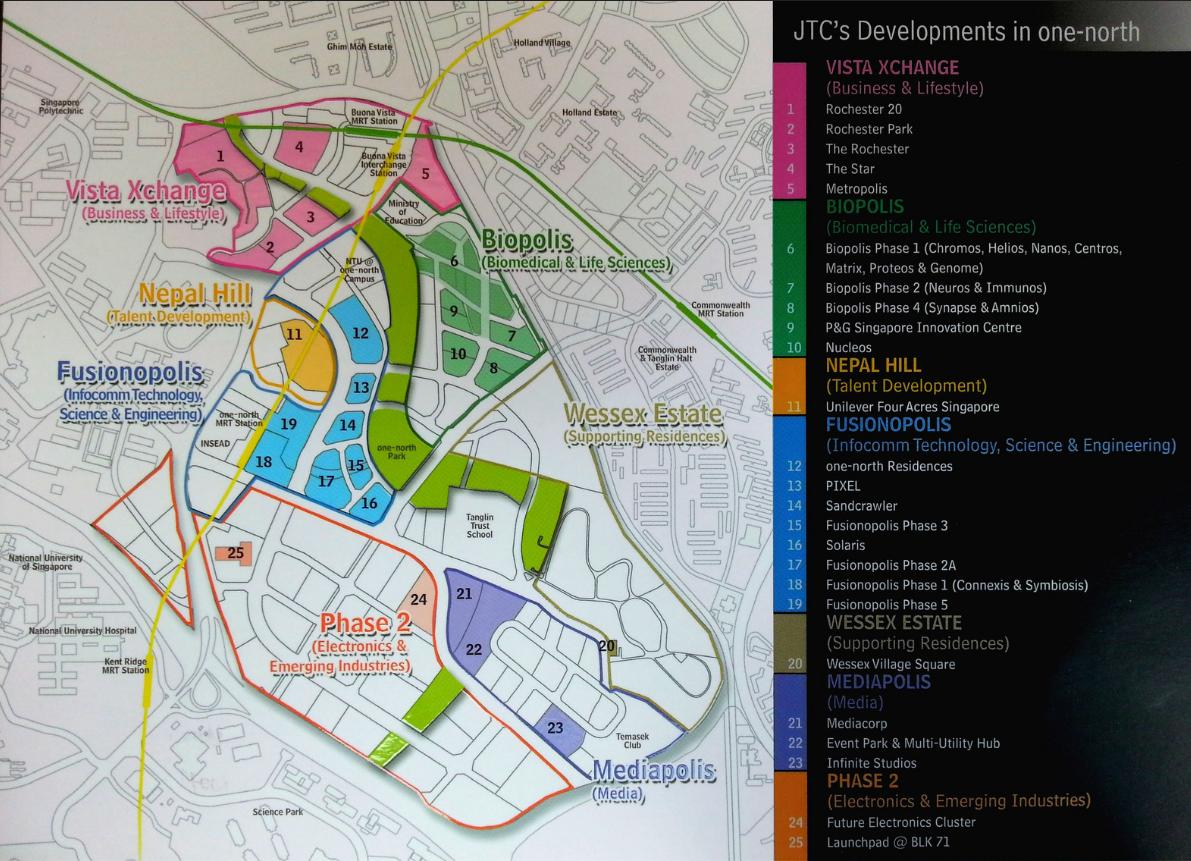 纬壹科技城 one north master plan jtc