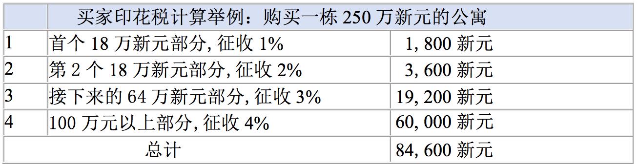 新加坡房产买家印花税计算举例