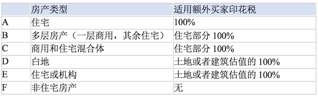 新加坡房产类型和适用于额外印花税