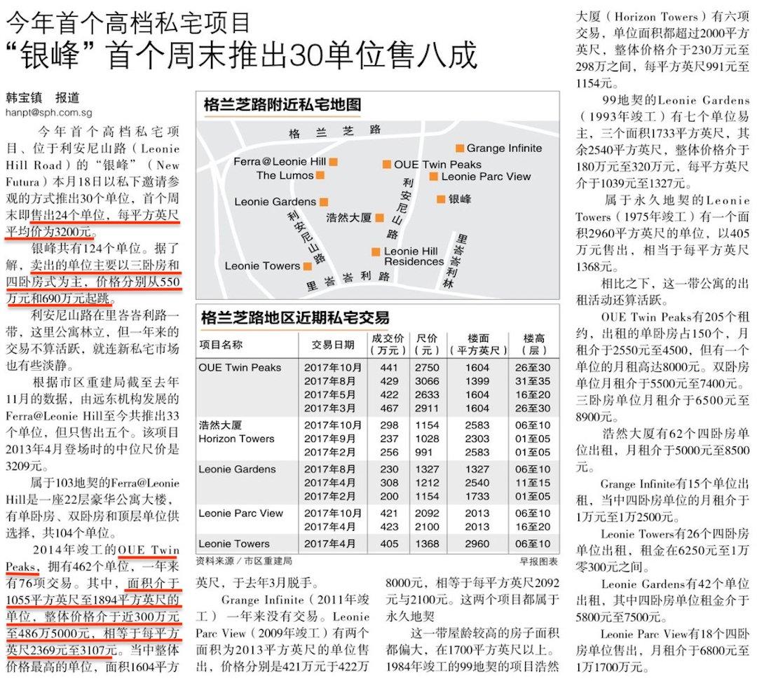 银峰公寓推出市场首月周末卖出8成单位