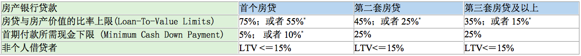 新加坡房产银行贷款比率