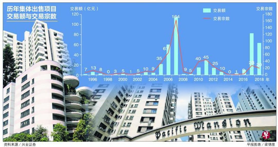 新加坡私人住宅集体出售走势