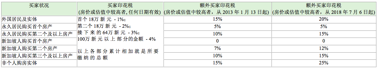 新加坡购买房产缴纳印花税和额外印花税
