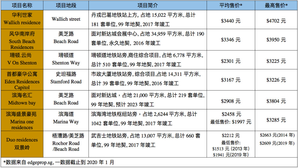 滨海湾-中央商业区一带近年私宅项目