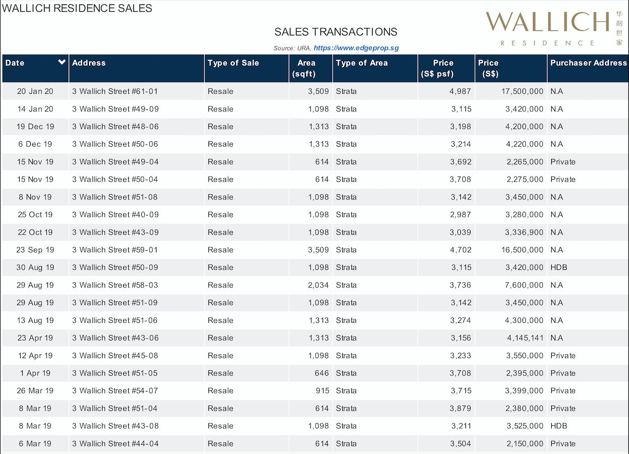 华利世家 wallich residence recent transactions