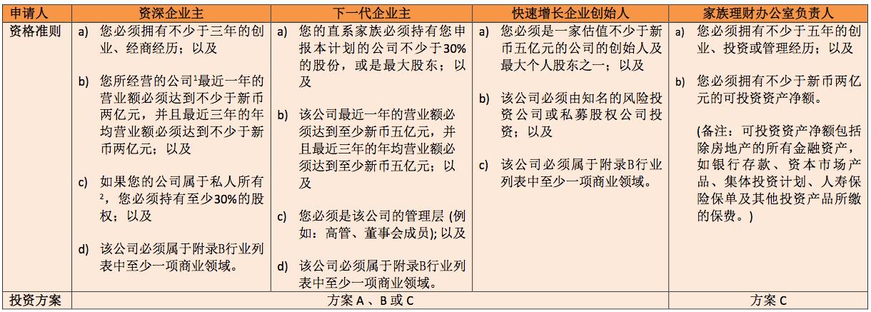 新加坡全球商业投资者计划申请资格