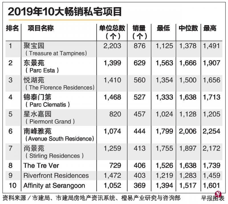 2019年霸级私宅项目最受买家青睐,锦泰门第排第四名