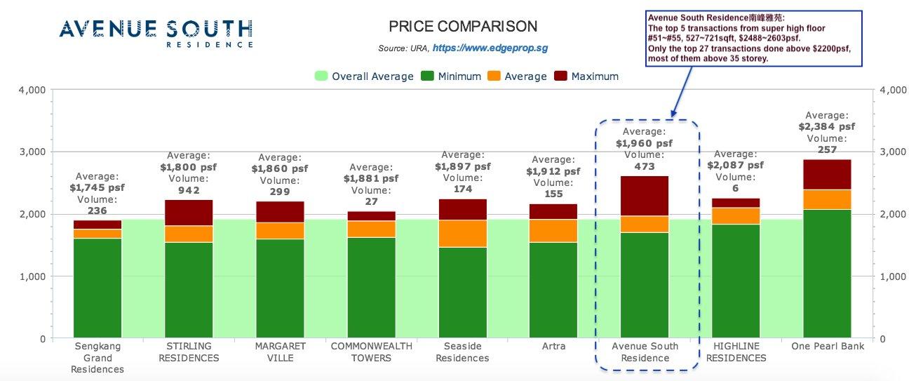 Avenue South Residence 南峰雅苑 price comparison
