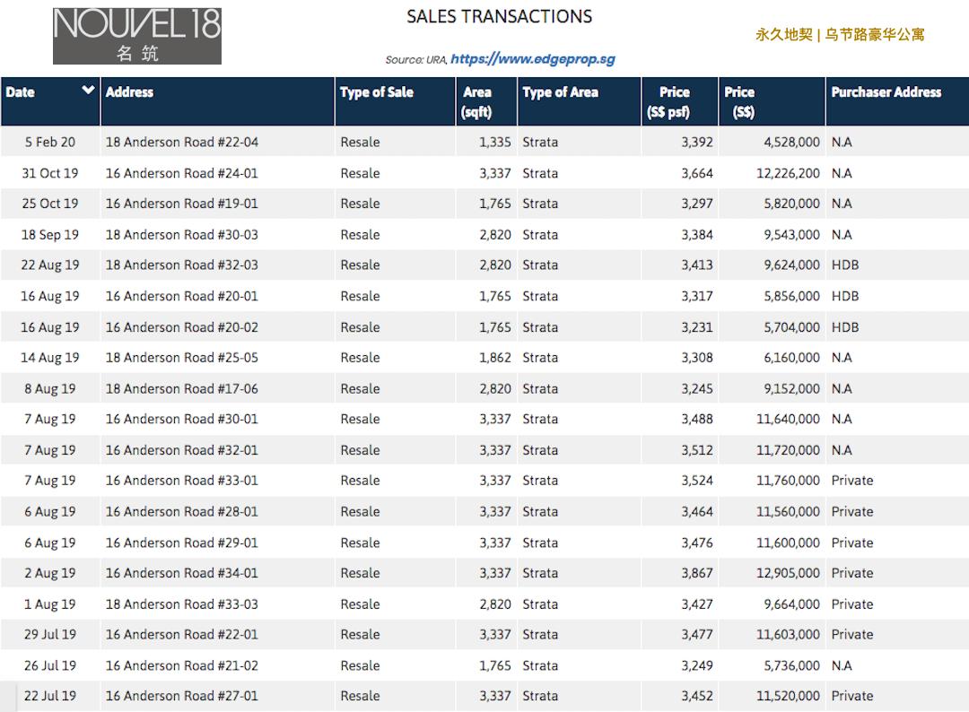 Nouvel 18 明筑公寓-recent sales transactions