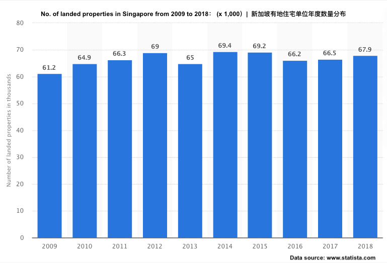 Number of landed properties in Singapore from 2009 to 2018
