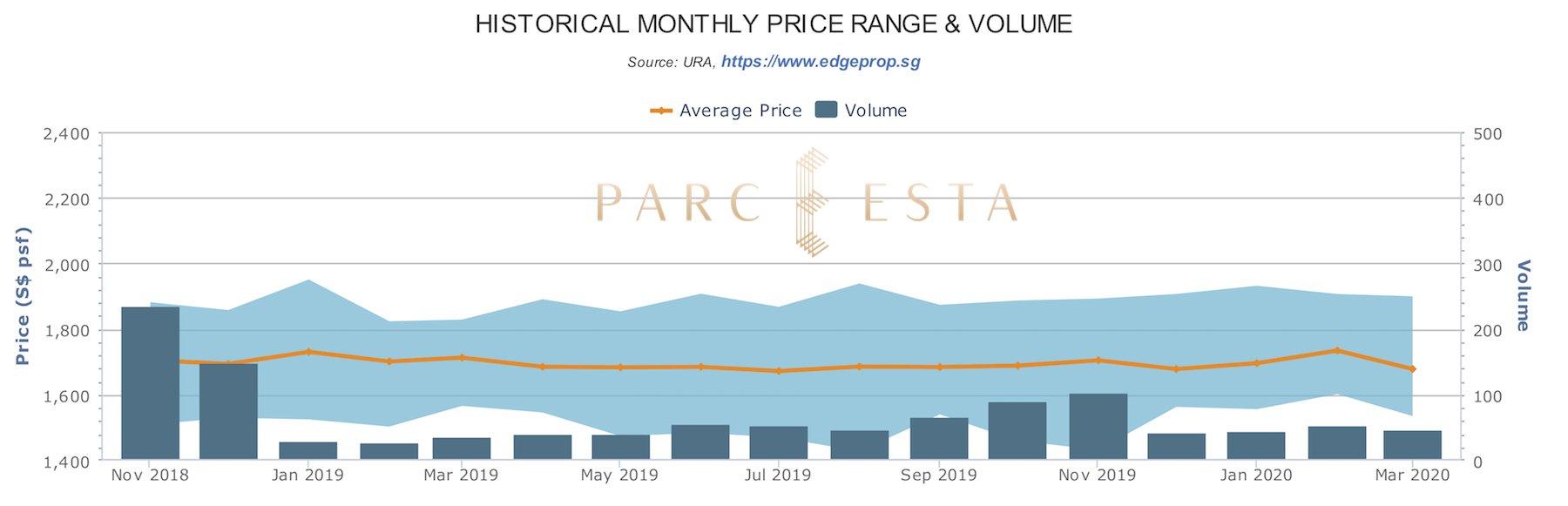 Parc Esta 东景苑 recent sales trend price and volume