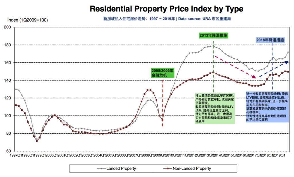 Singapore Private Residential Property Price Index non-landed and landed