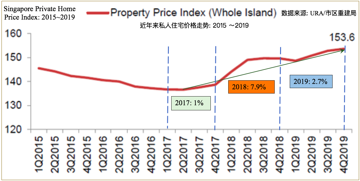 Singapore private home price index 2015-2019 ura 新加坡私人住宅价格走势