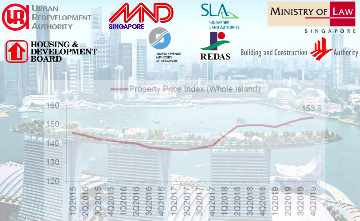 Singapore property market government and developers 新加坡房产市场 政府和开发商