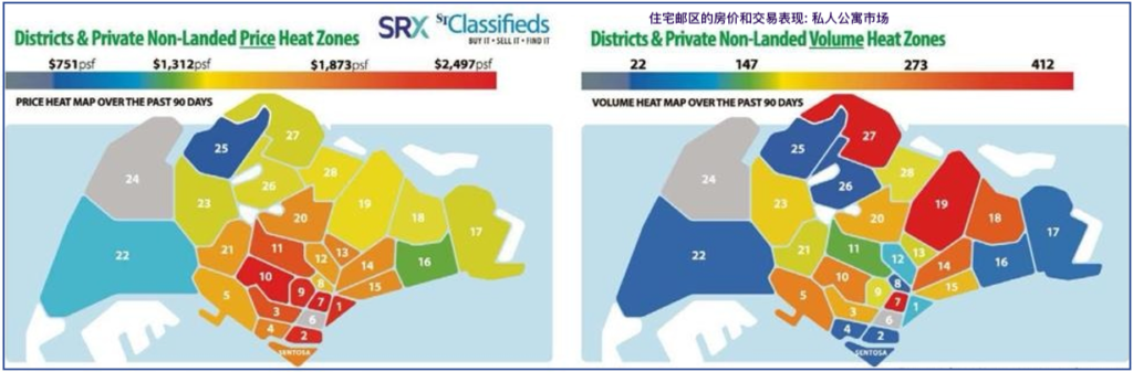 Singapore residential district price and volume chart 住宅邮区交易分析