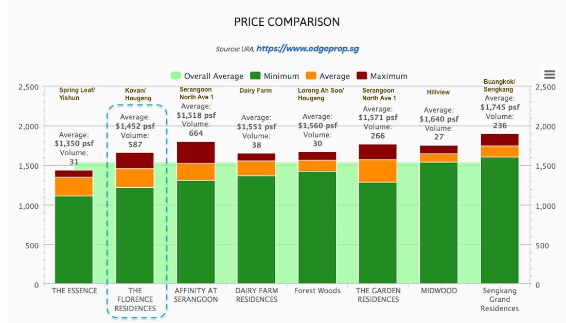 The Florence Residences 悦湖苑 price comparison cma
