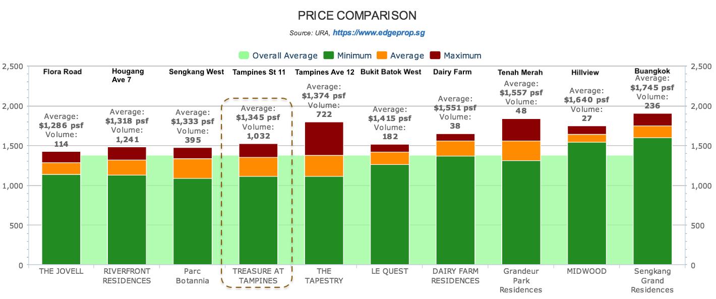 Treasure At Tampines 聚宝园 price comparison