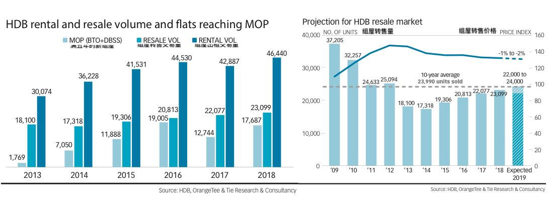 Singapore HDB recent year transaction trend 新加坡组屋近年来的交易走势
