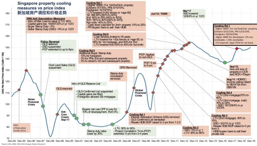 Singapore property cooling measures vs price trend 新加坡房产调控和价格走势
