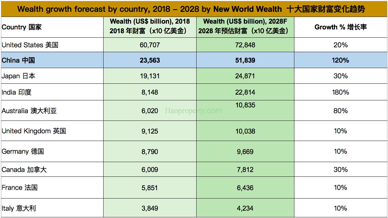 世界十大财富市场 2018-2028年展望