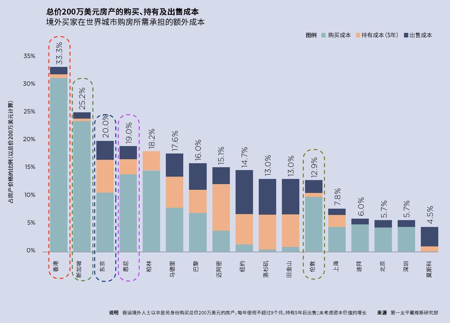 外籍人士在世界主要城市持有luxury home 房产成本2019