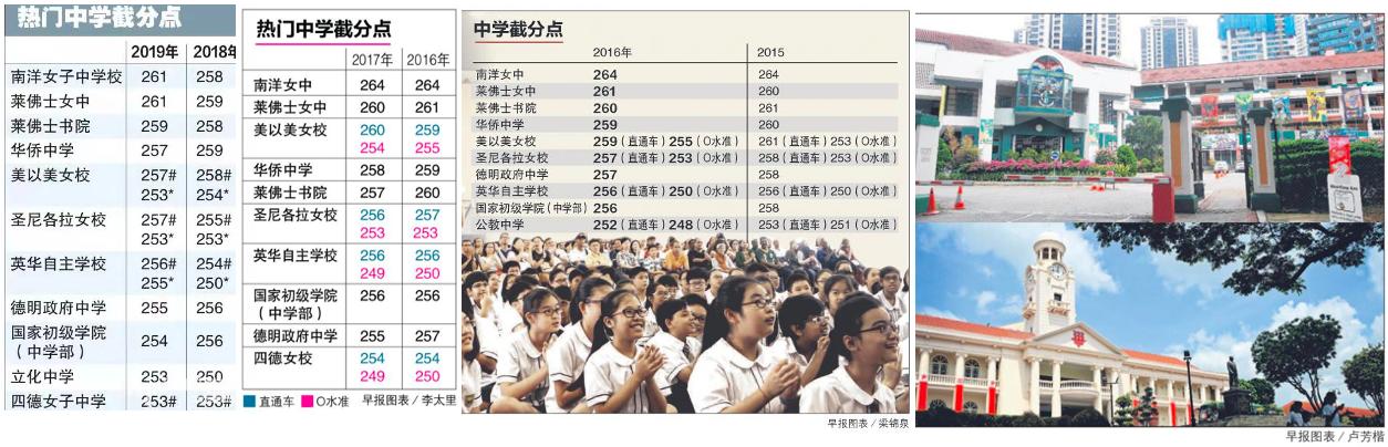新加坡小六会考PSLE热门中学录取截分点