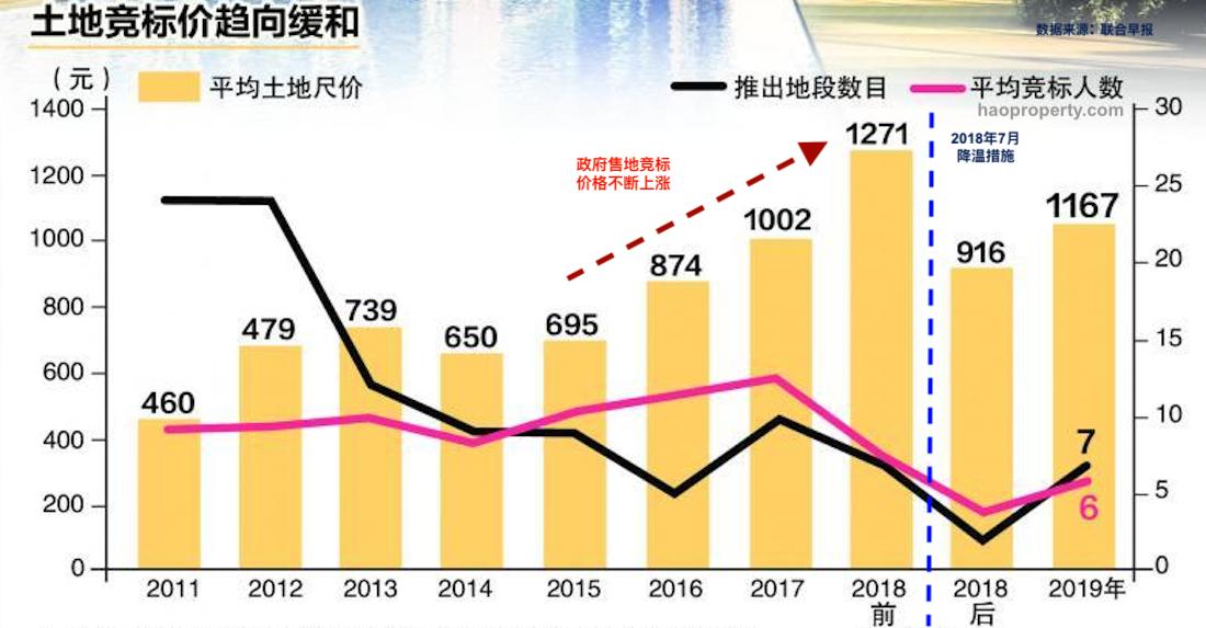 新加坡政府售地竞标活动趋势2011-2019