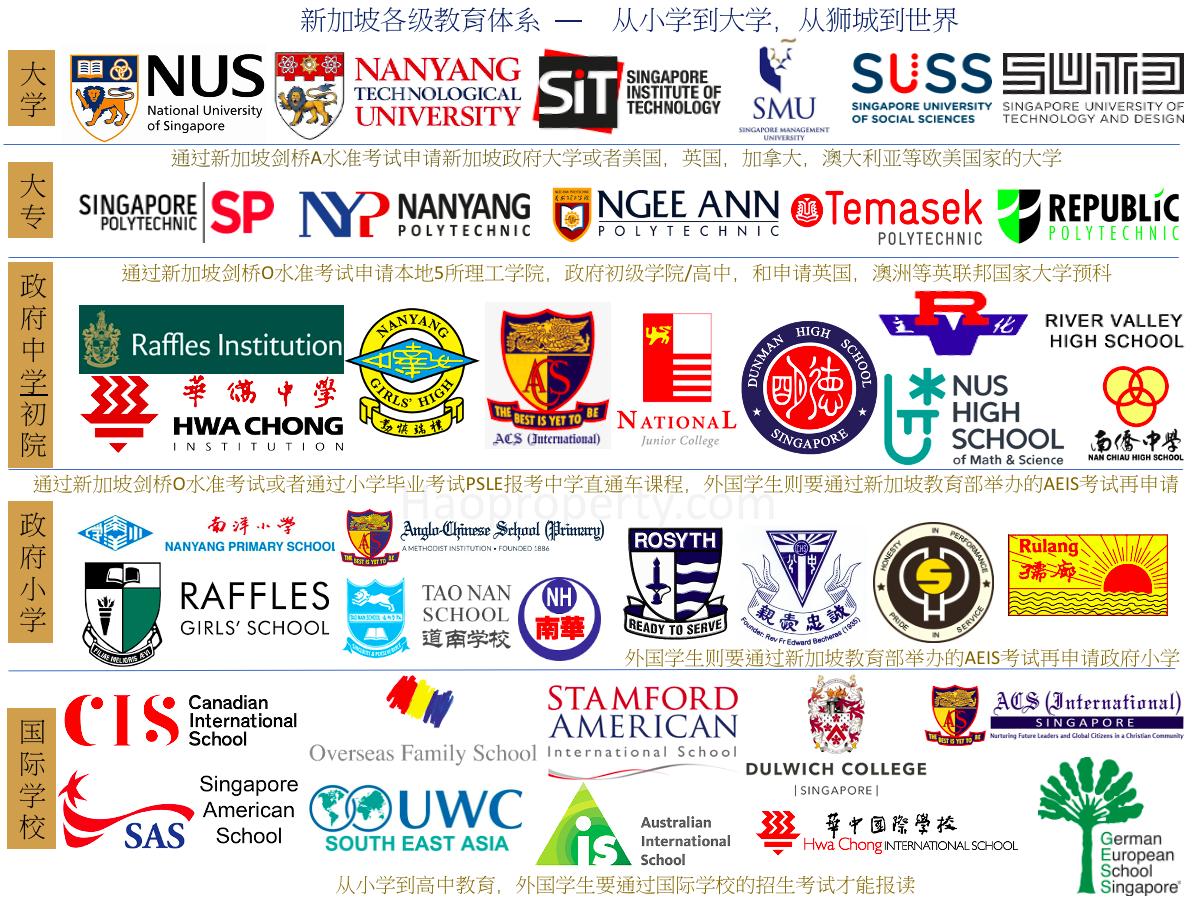 新加坡教育体系-从小学到大学,从狮城到世界