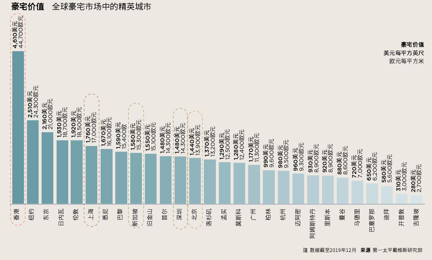 luxury residential property 豪宅价格指数-世界城市排名 2019年