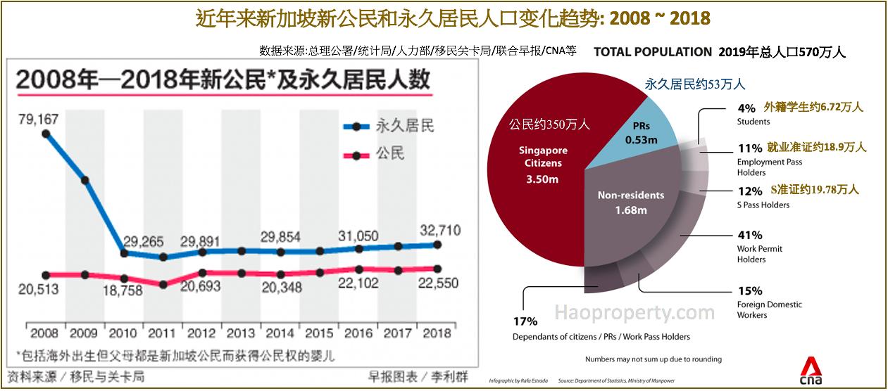 近年来新加坡新公民和永久居民人口变化趋势图