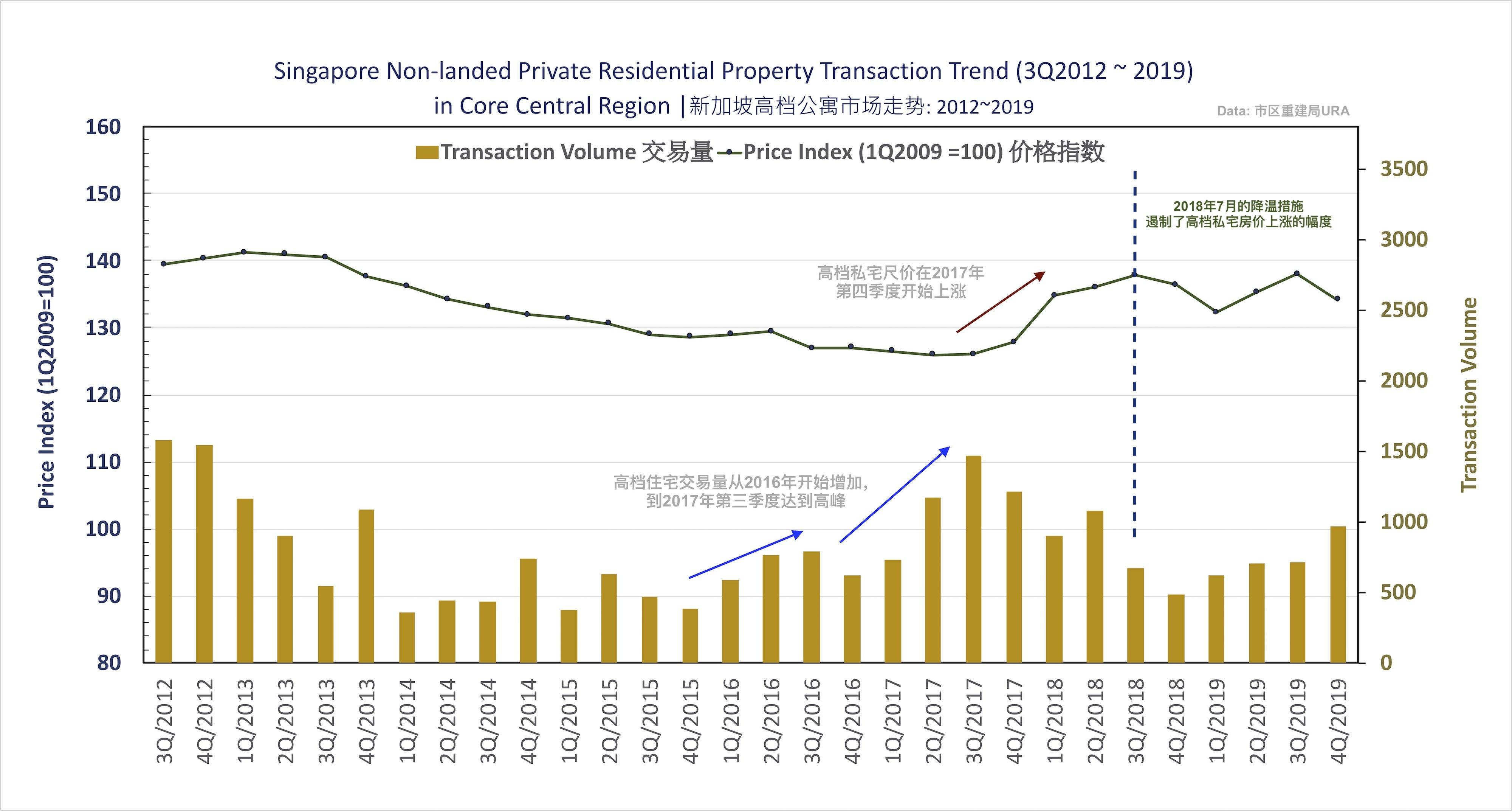 2012-2019年 新加坡高档私宅市场房价和交易量走势