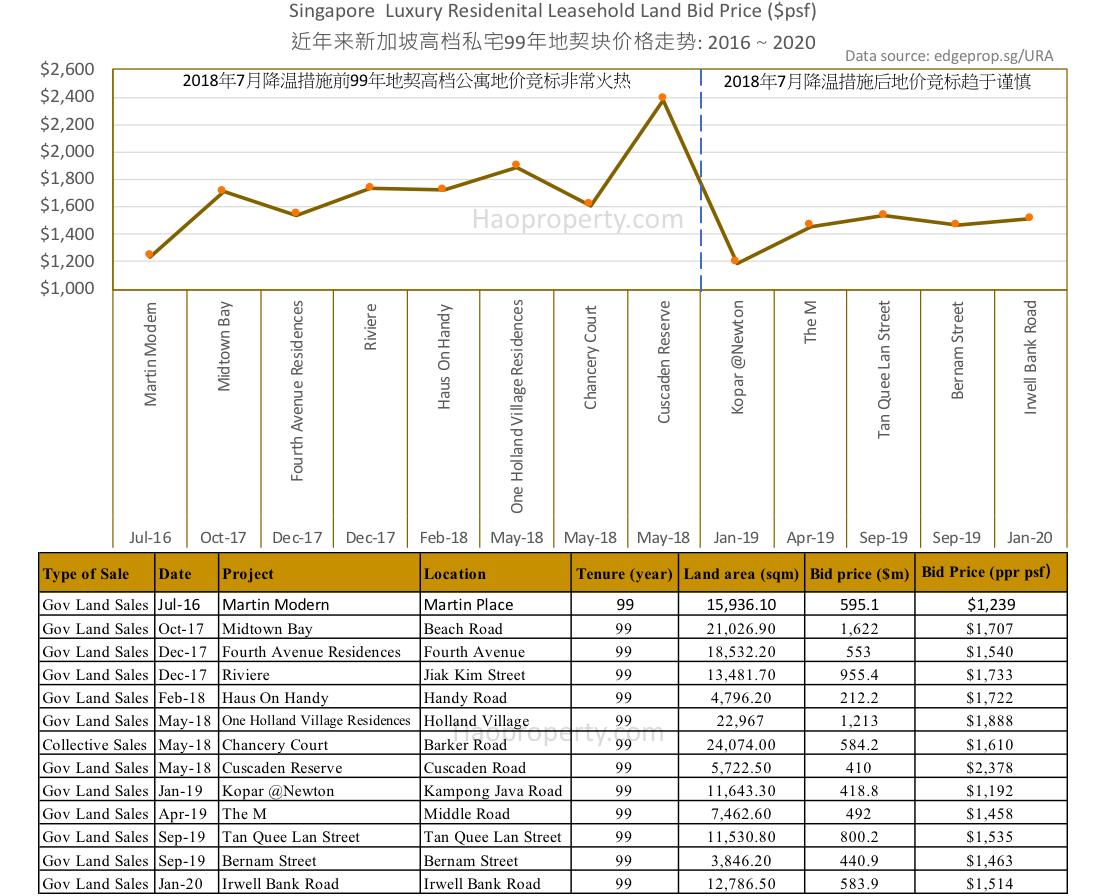 2016-2020年高档公寓市场政府售地竞标和2018年7月降温措施影响