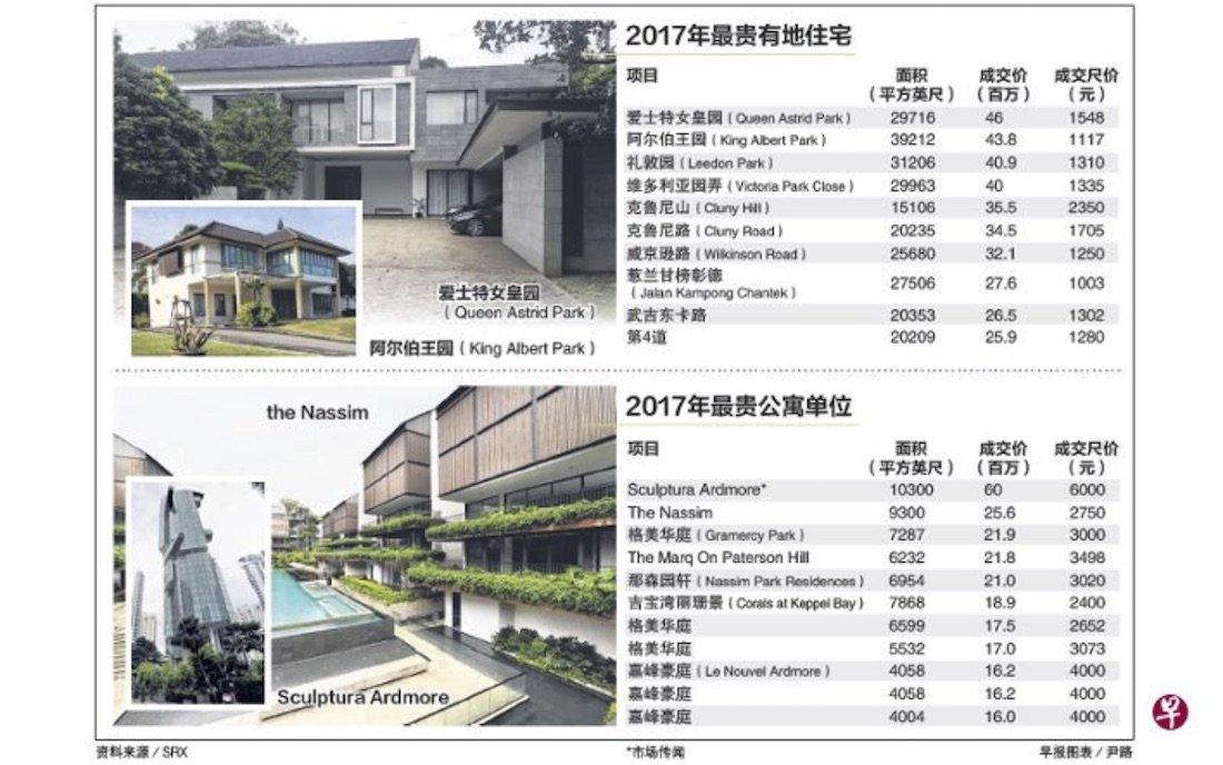 2017 luxury home Singapore 2017年最贵成交私宅