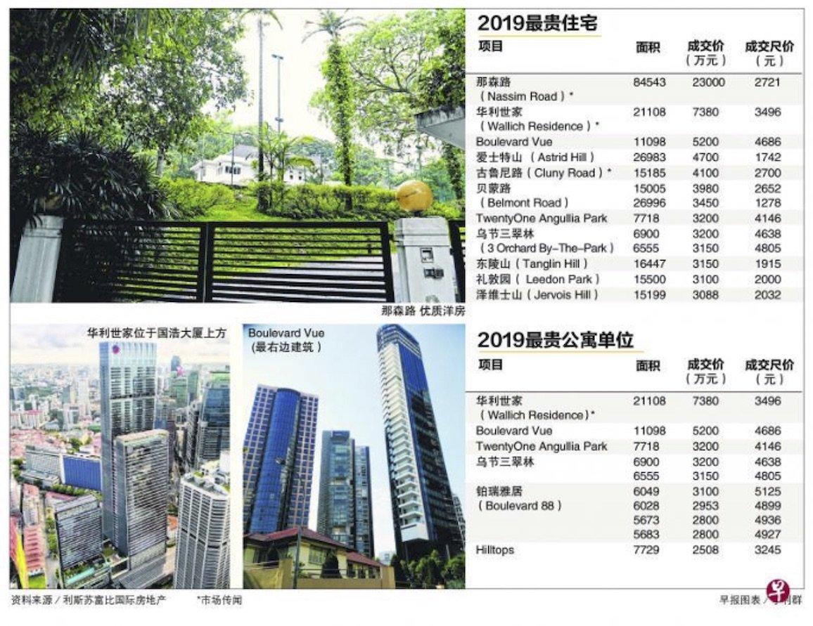 2019 luxury home Singapore 2019年最贵成交私宅