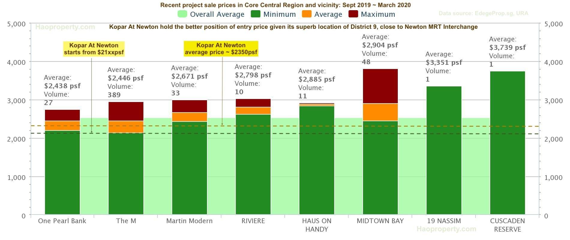 纽顿铜源Kopar At Newton guide prices with recent new launches in 纽顿铜源CCR Regions and vicinity