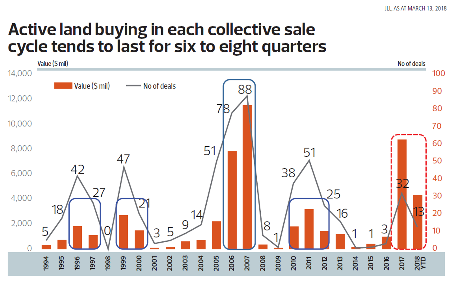 Singapore collective sales transaction trend