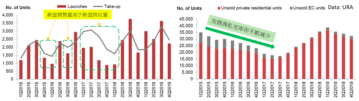 enhanced developer sales volume and reduced unsold units