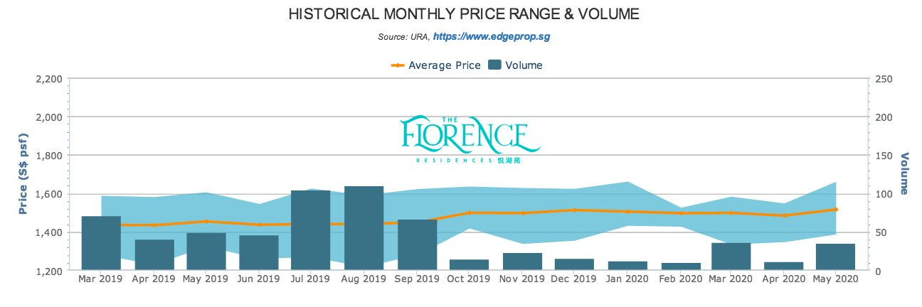 The Florence Residences 悦湖苑 monthly transaction trend